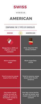 Infographic detailing differences in Swiss vs American